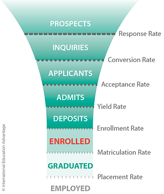 intead-recruitment-funnel-7june16.png